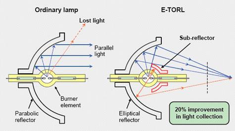 Epson izzó speciális építési diagram
